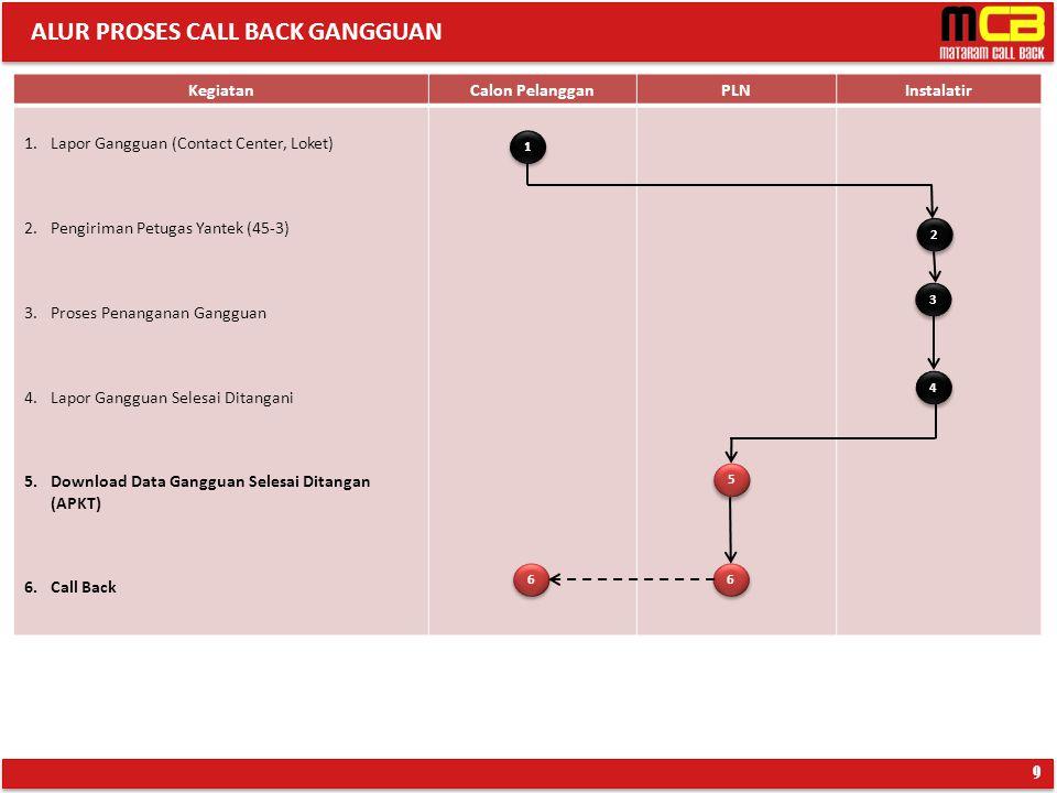 ALUR PROSES CALL BACK GANGGUAN
