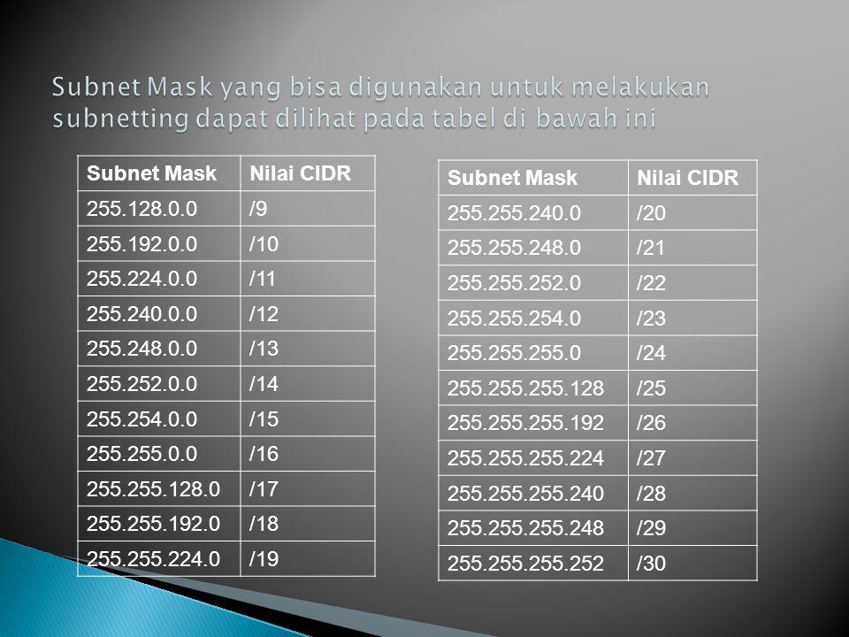 Subnet Mask yang bisa digunakan untuk melakukan subnetting dapat dilihat pada tabel di bawah ini