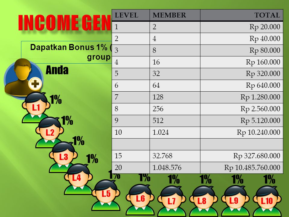 Income Generator Bonus ( IGB )