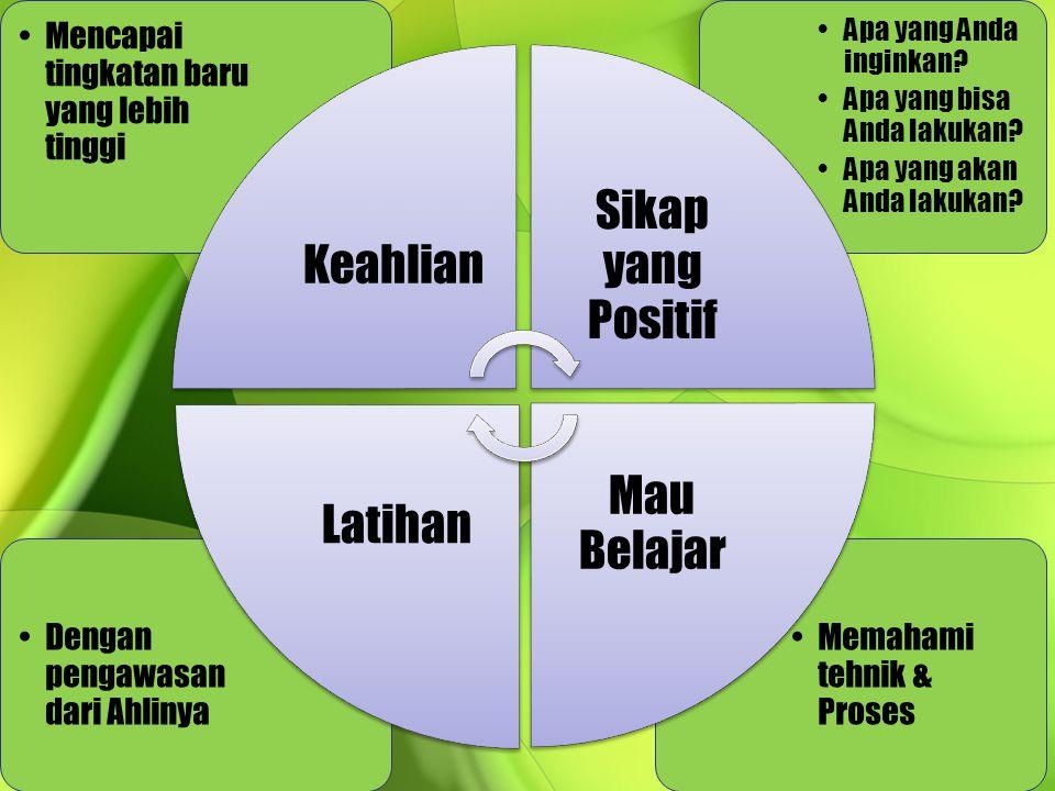 Siklus Pengembangan Diri5