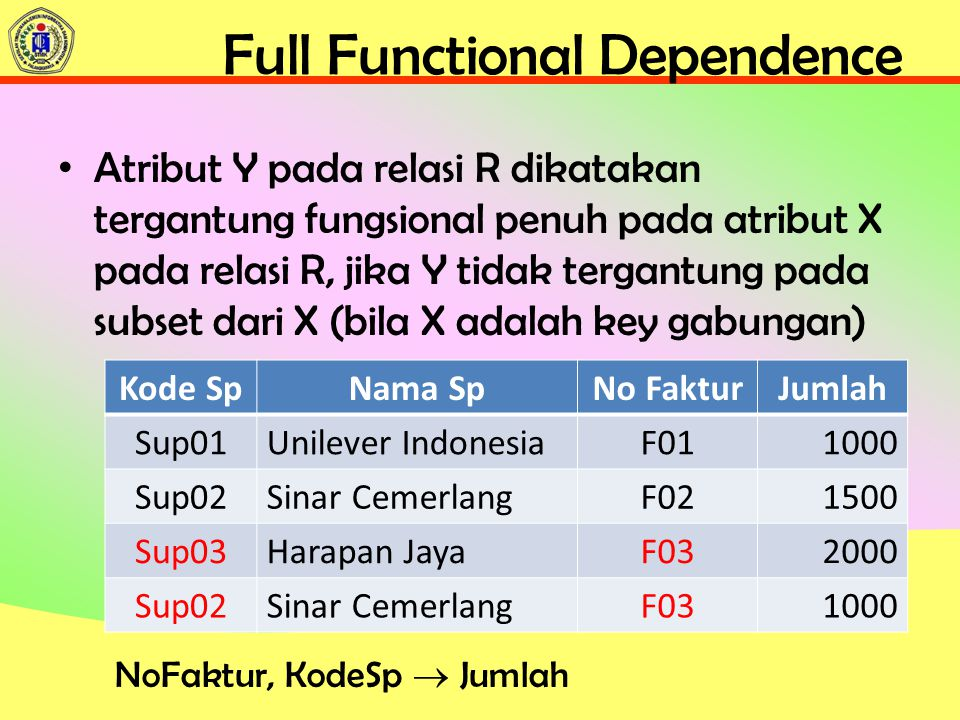 Full Functional Dependence
