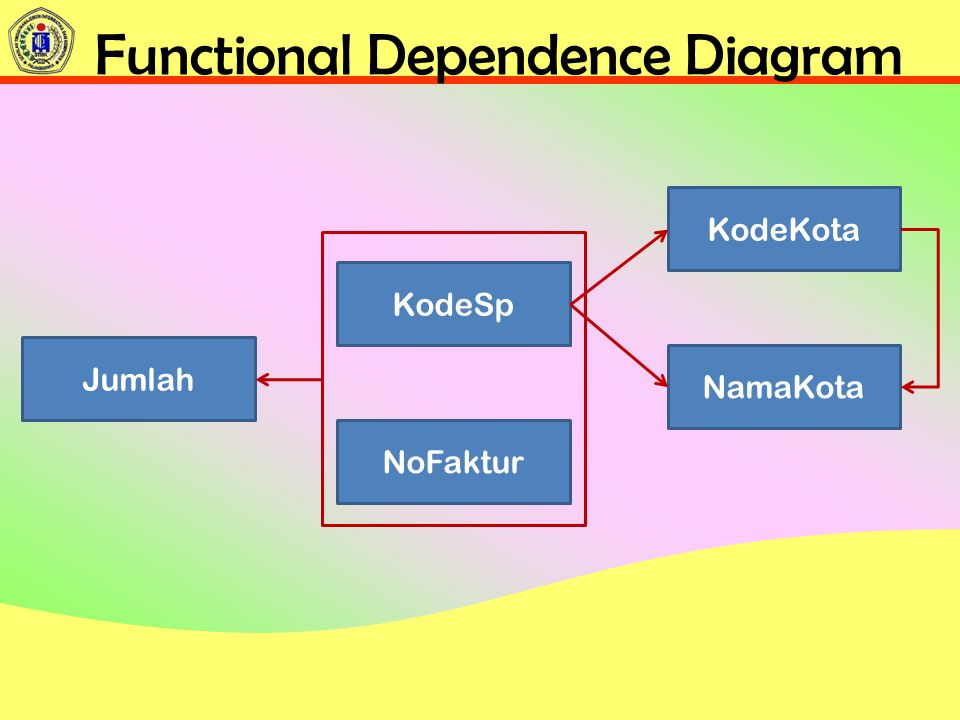 Functional Dependence Diagram