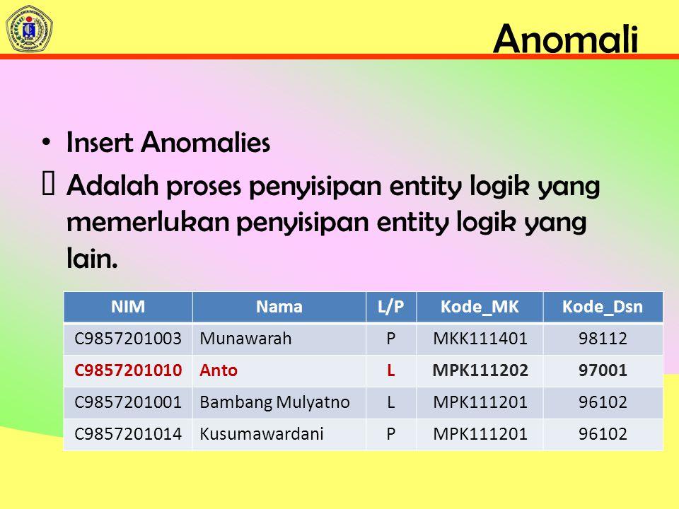 Anomali Insert Anomalies