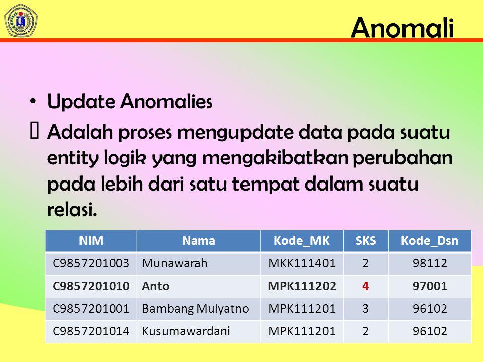Anomali Update Anomalies