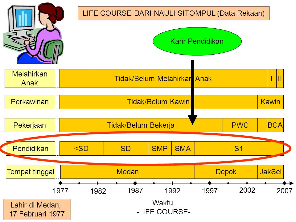 LIFE COURSE DARI NAULI SITOMPUL (Data Rekaan)