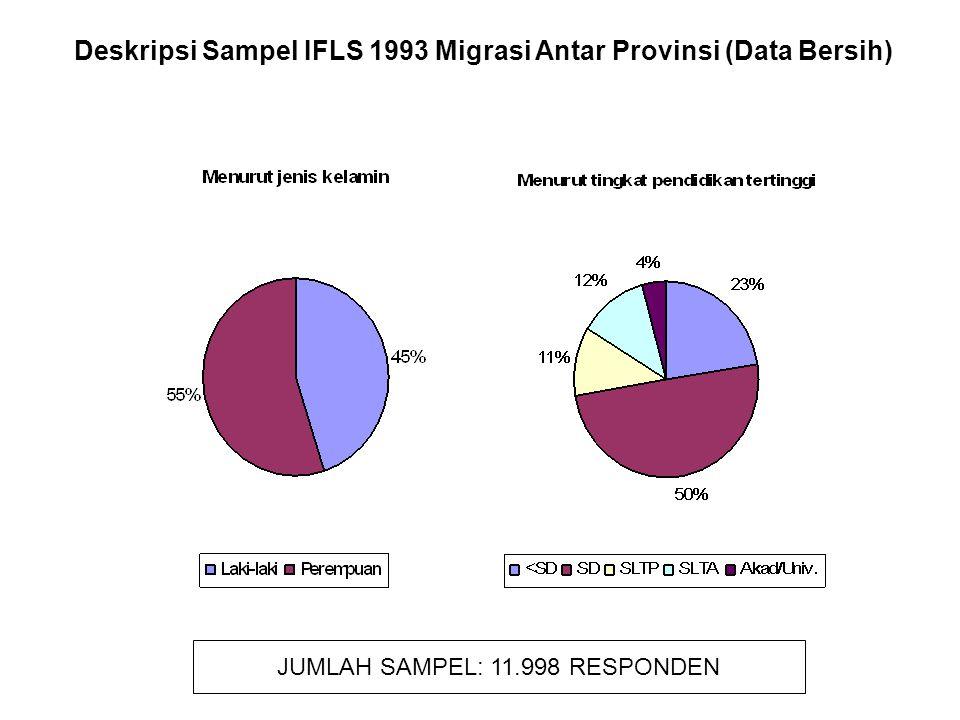 Deskripsi Sampel IFLS 1993 Migrasi Antar Provinsi (Data Bersih)