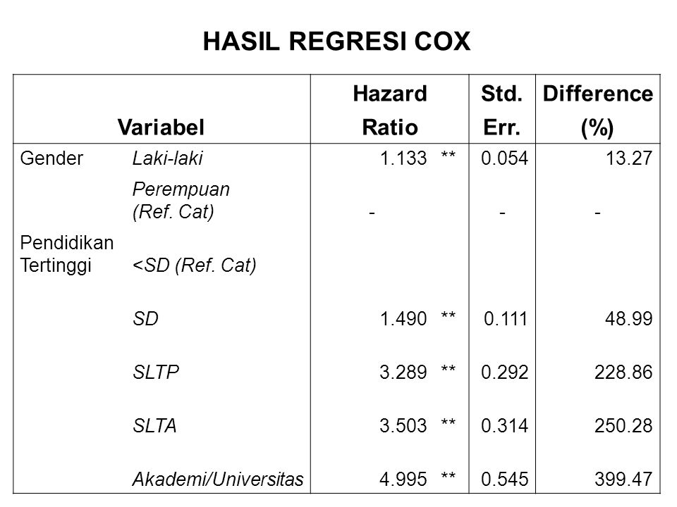 HASIL REGRESI COX Variabel Hazard Std. Difference Ratio Err. (%)