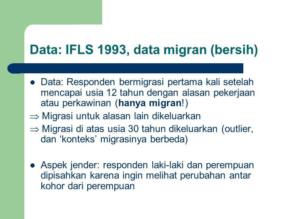 Data: IFLS 1993, data migran (bersih)