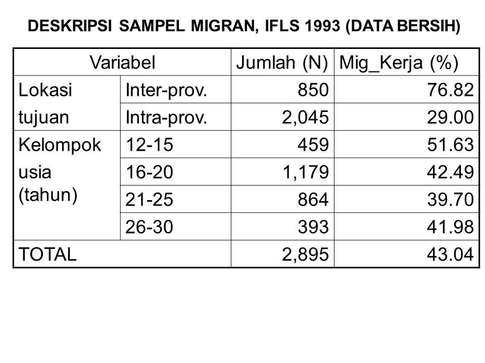 DESKRIPSI SAMPEL MIGRAN, IFLS 1993 (DATA BERSIH)