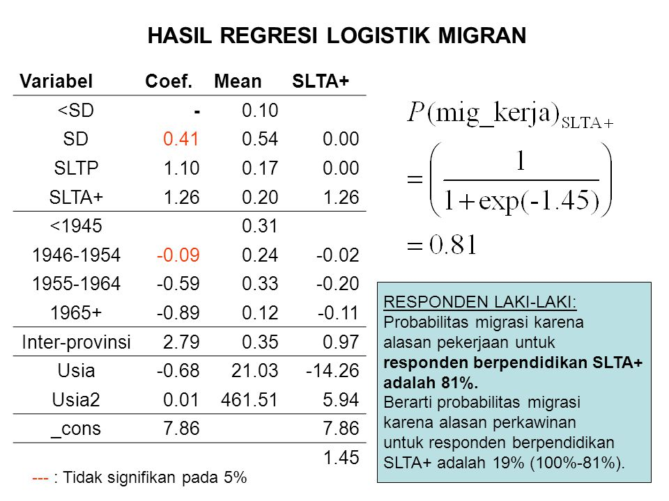 HASIL REGRESI LOGISTIK MIGRAN