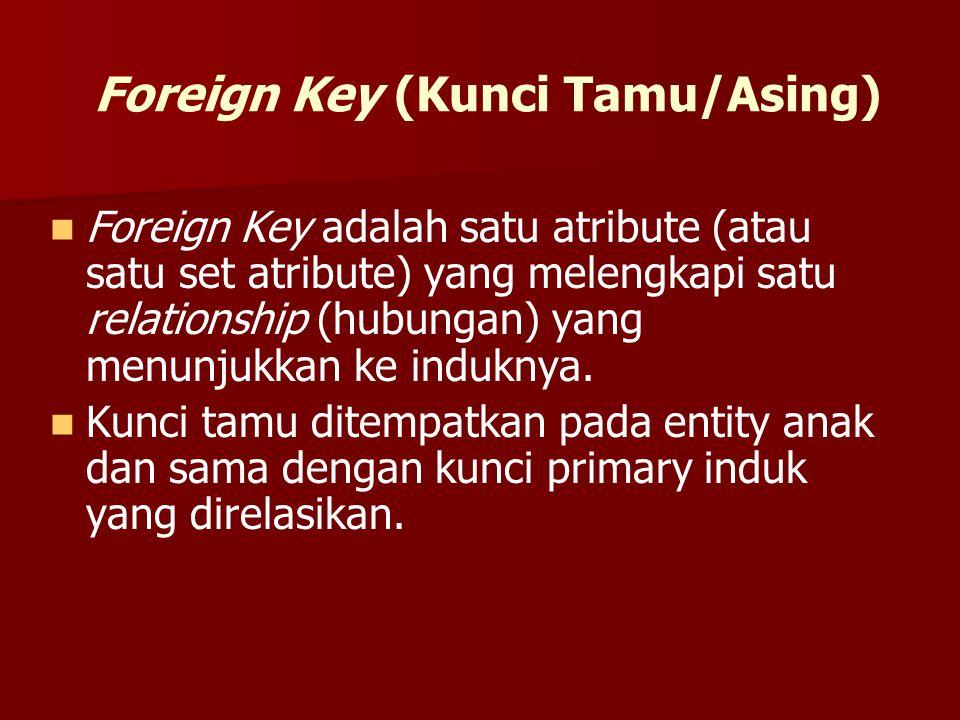 Foreign Key (Kunci Tamu/Asing)