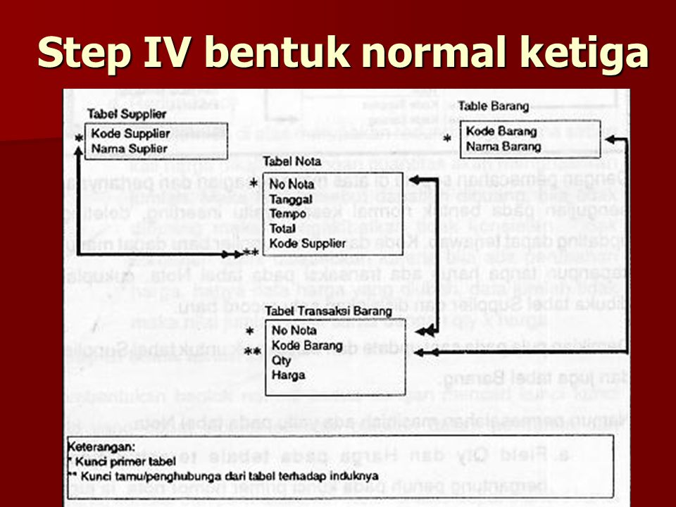 Step IV bentuk normal ketiga