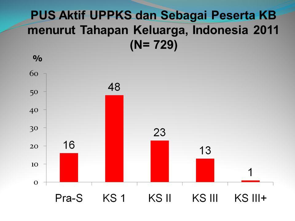 PUS Aktif UPPKS dan Sebagai Peserta KB menurut Tahapan Keluarga, Indonesia 2011 (N= 729)