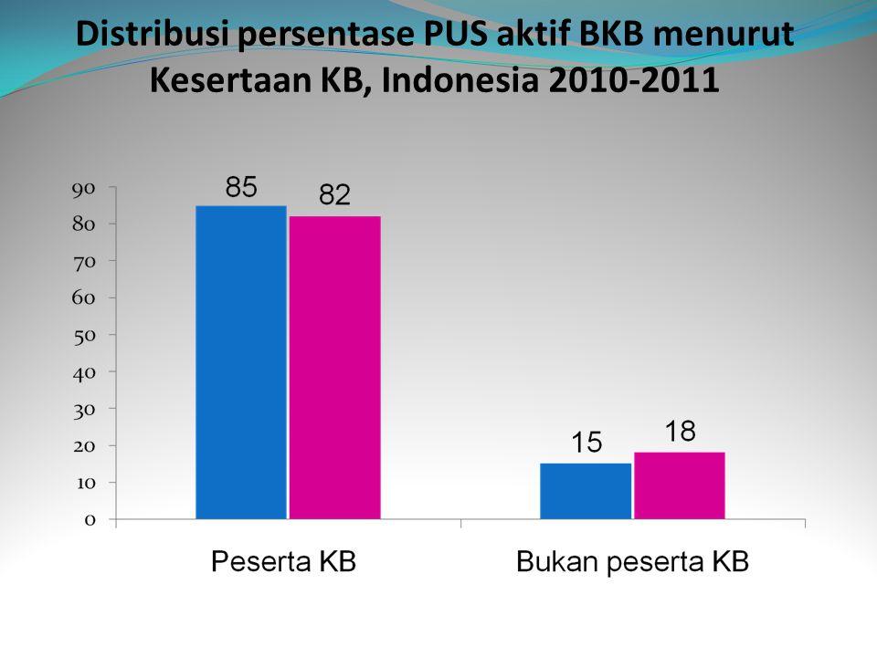 Distribusi persentase PUS aktif BKB menurut Kesertaan KB, Indonesia 2010-2011