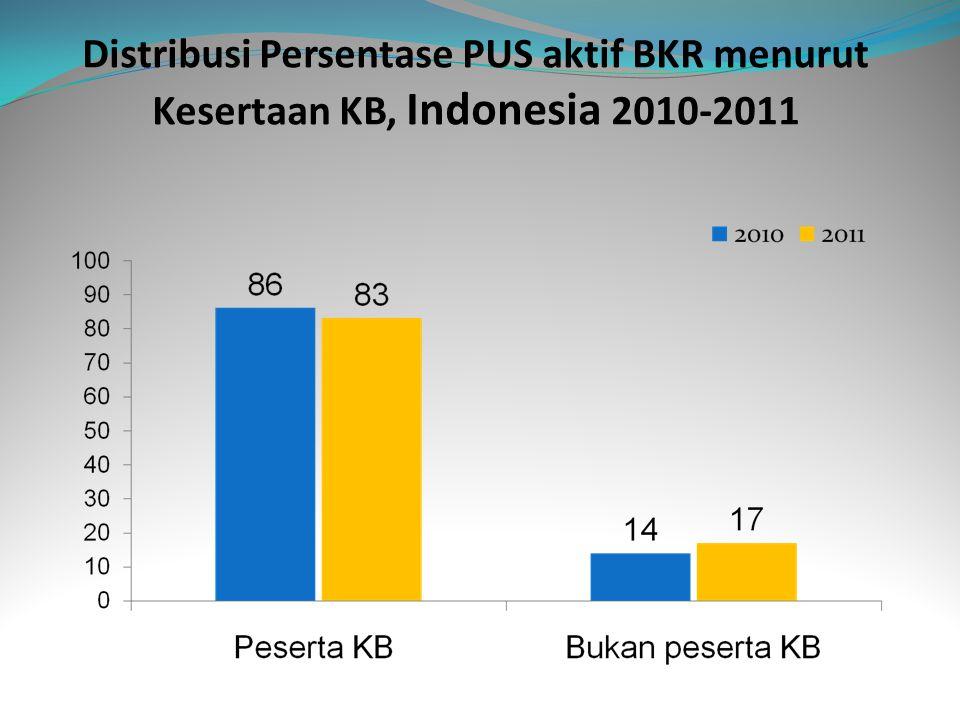 Distribusi Persentase PUS aktif BKR menurut Kesertaan KB, Indonesia 2010-2011