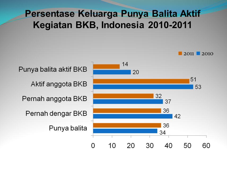 Persentase Keluarga Punya Balita Aktif Kegiatan BKB, Indonesia 2010-2011