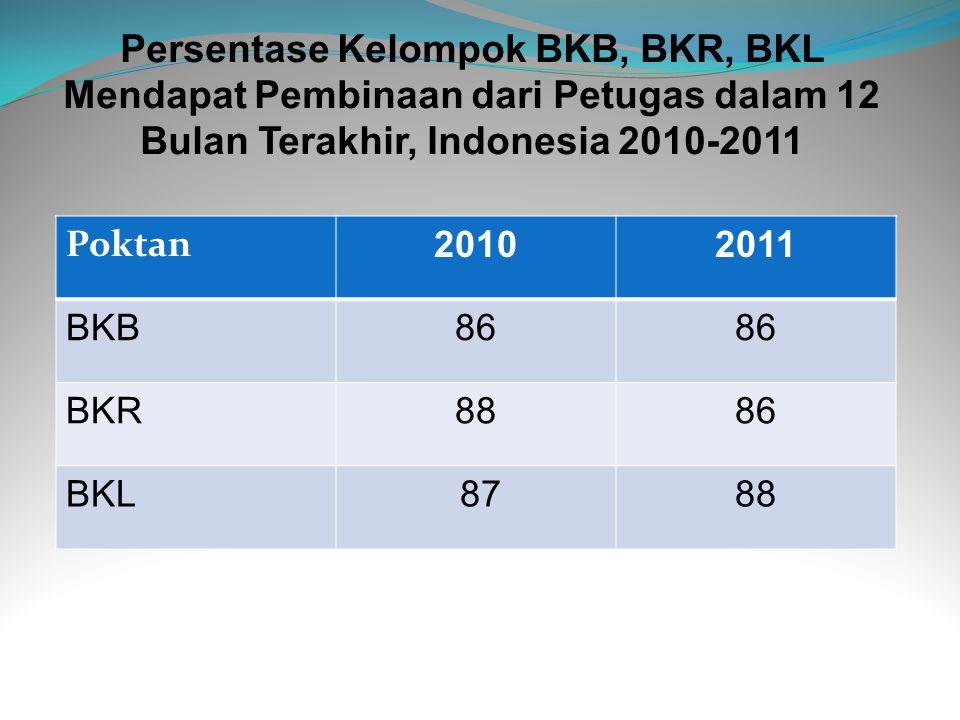 Persentase Kelompok BKB, BKR, BKL Mendapat Pembinaan dari Petugas dalam 12 Bulan Terakhir, Indonesia 2010-2011