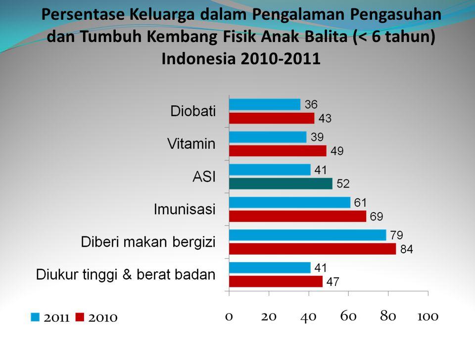Persentase Keluarga dalam Pengalaman Pengasuhan dan Tumbuh Kembang Fisik Anak Balita (< 6 tahun) Indonesia 2010-2011