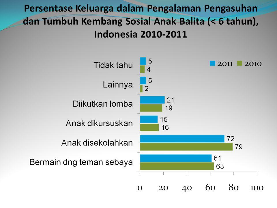Persentase Keluarga dalam Pengalaman Pengasuhan dan Tumbuh Kembang Sosial Anak Balita (< 6 tahun), Indonesia 2010-2011