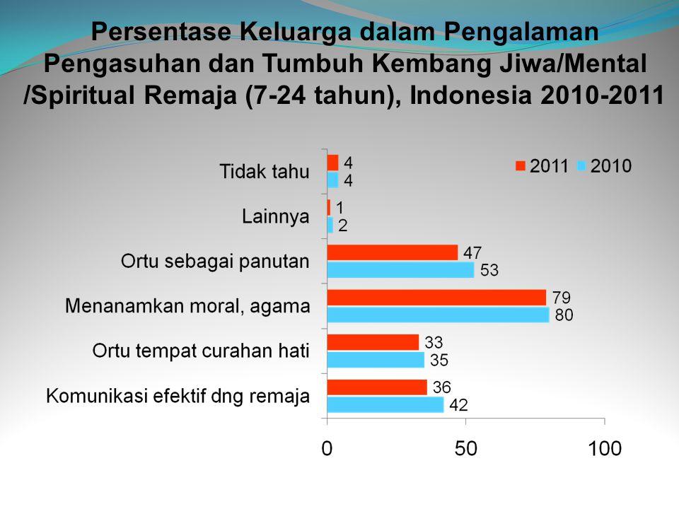 Persentase Keluarga dalam Pengalaman Pengasuhan dan Tumbuh Kembang Jiwa/Mental /Spiritual Remaja (7-24 tahun), Indonesia 2010-2011