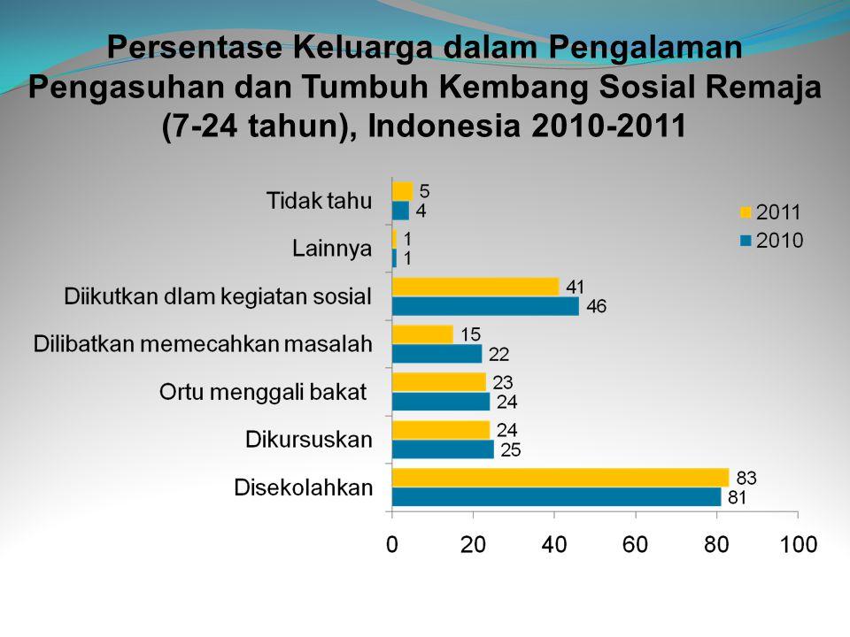 Persentase Keluarga dalam Pengalaman Pengasuhan dan Tumbuh Kembang Sosial Remaja (7-24 tahun), Indonesia 2010-2011