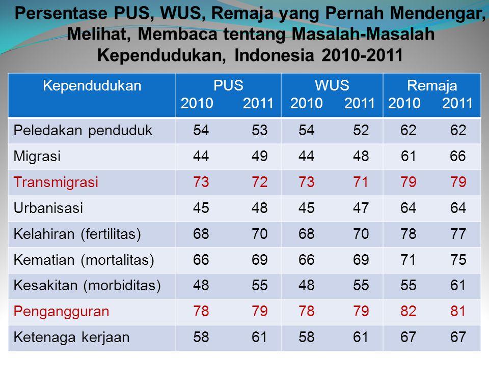 Persentase PUS, WUS, Remaja yang Pernah Mendengar, Melihat, Membaca tentang Masalah-Masalah Kependudukan, Indonesia 2010-2011