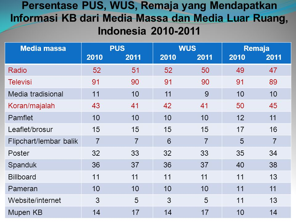 Persentase PUS, WUS, Remaja yang Mendapatkan Informasi KB dari Media Massa dan Media Luar Ruang, Indonesia 2010-2011