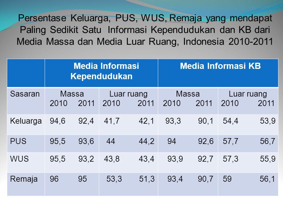 Media Informasi Kependudukan