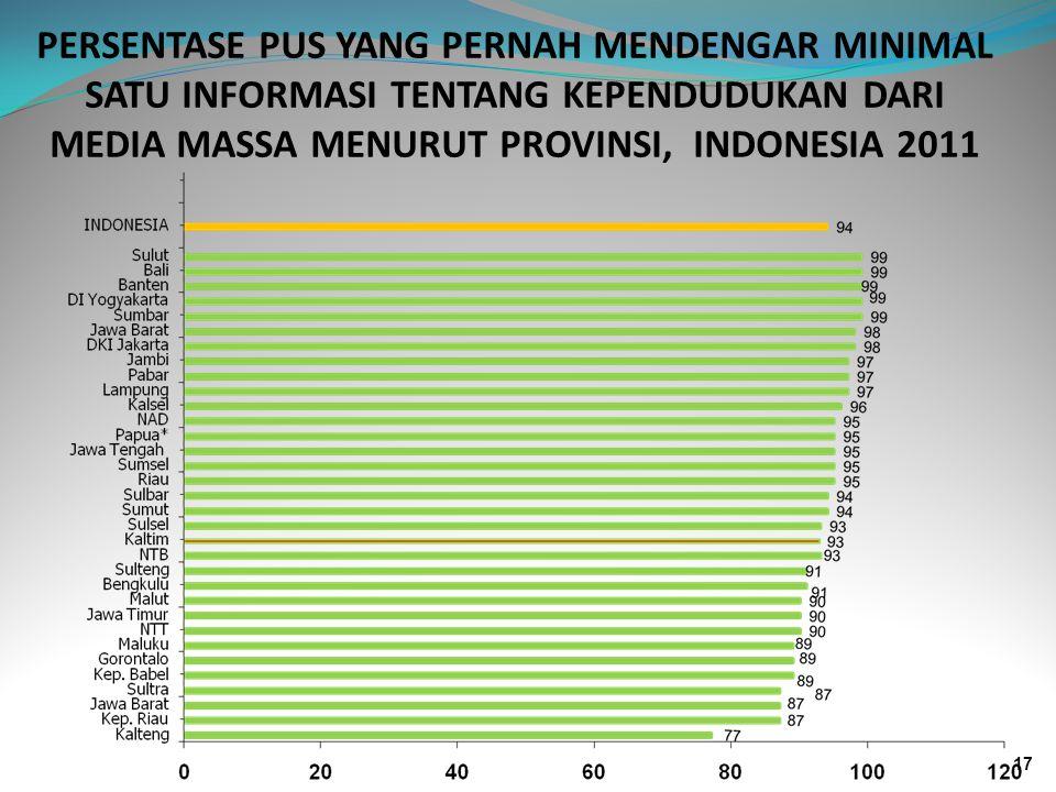 PERSENTASE PUS YANG PERNAH MENDENGAR MINIMAL SATU INFORMASI TENTANG KEPENDUDUKAN DARI MEDIA MASSA MENURUT PROVINSI, INDONESIA 2011