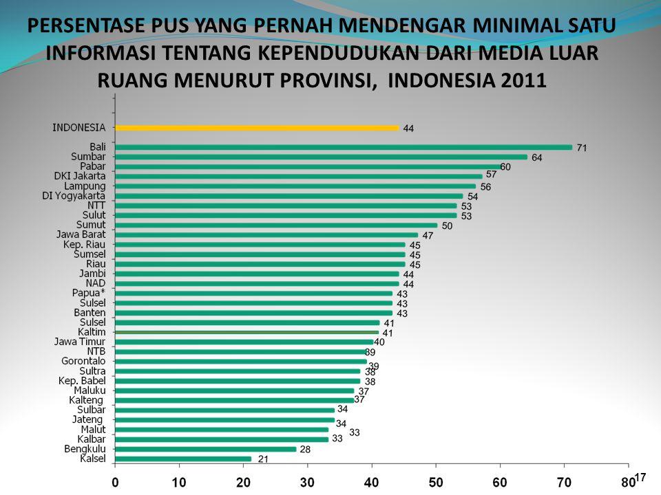 PERSENTASE PUS YANG PERNAH MENDENGAR MINIMAL SATU INFORMASI TENTANG KEPENDUDUKAN DARI MEDIA LUAR RUANG MENURUT PROVINSI, INDONESIA 2011