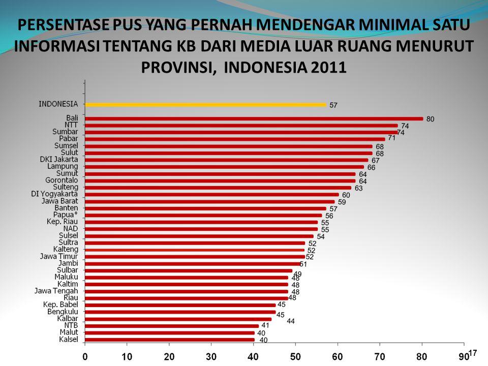 PERSENTASE PUS YANG PERNAH MENDENGAR MINIMAL SATU INFORMASI TENTANG KB DARI MEDIA LUAR RUANG MENURUT PROVINSI, INDONESIA 2011