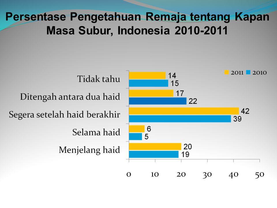 Persentase Pengetahuan Remaja tentang Kapan Masa Subur, Indonesia 2010-2011