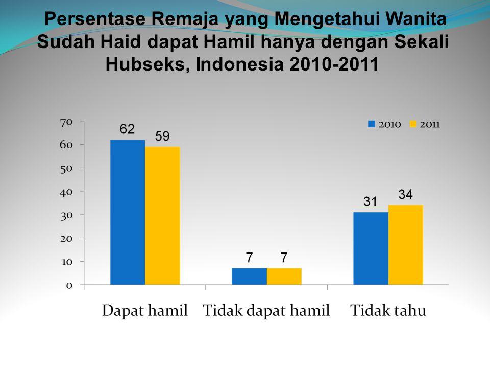 Persentase Remaja yang Mengetahui Wanita Sudah Haid dapat Hamil hanya dengan Sekali Hubseks, Indonesia 2010-2011