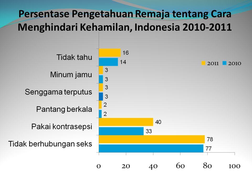Persentase Pengetahuan Remaja tentang Cara Menghindari Kehamilan, Indonesia 2010-2011