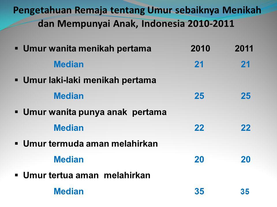 Pengetahuan Remaja tentang Umur sebaiknya Menikah dan Mempunyai Anak, Indonesia 2010-2011
