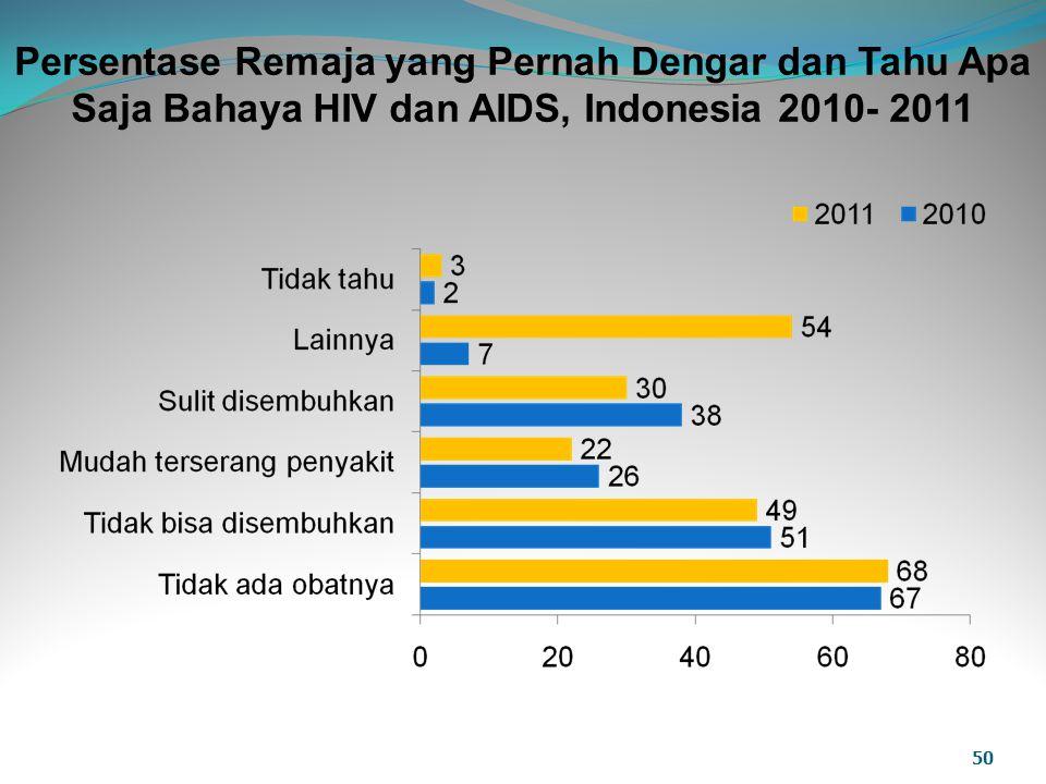 Persentase Remaja yang Pernah Dengar dan Tahu Apa Saja Bahaya HIV dan AIDS, Indonesia 2010- 2011
