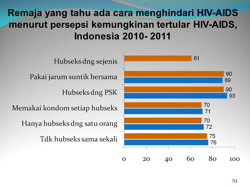Remaja yang tahu ada cara menghindari HIV-AIDS menurut persepsi kemungkinan tertular HIV-AIDS, Indonesia 2010- 2011