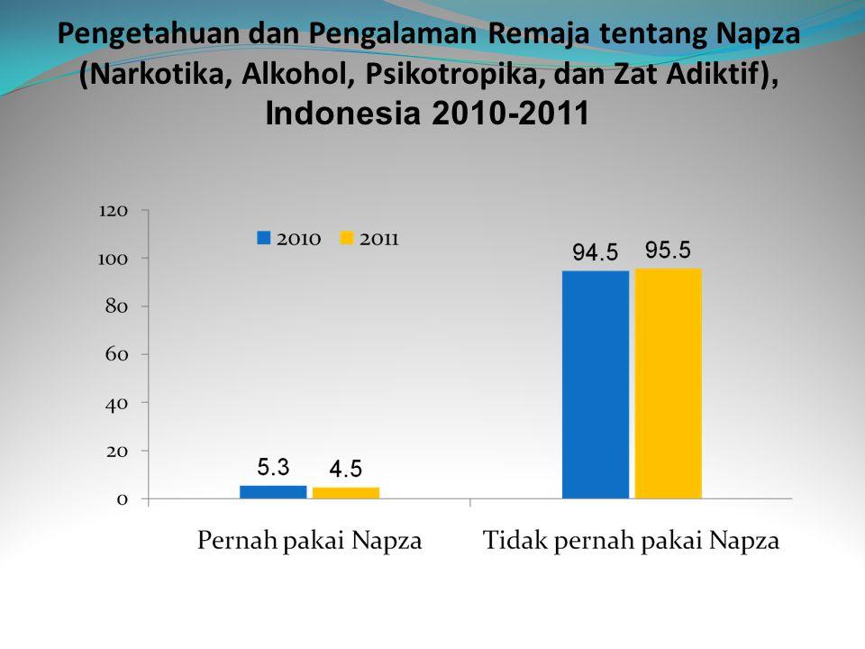 Pengetahuan dan Pengalaman Remaja tentang Napza (Narkotika, Alkohol, Psikotropika, dan Zat Adiktif), Indonesia 2010-2011