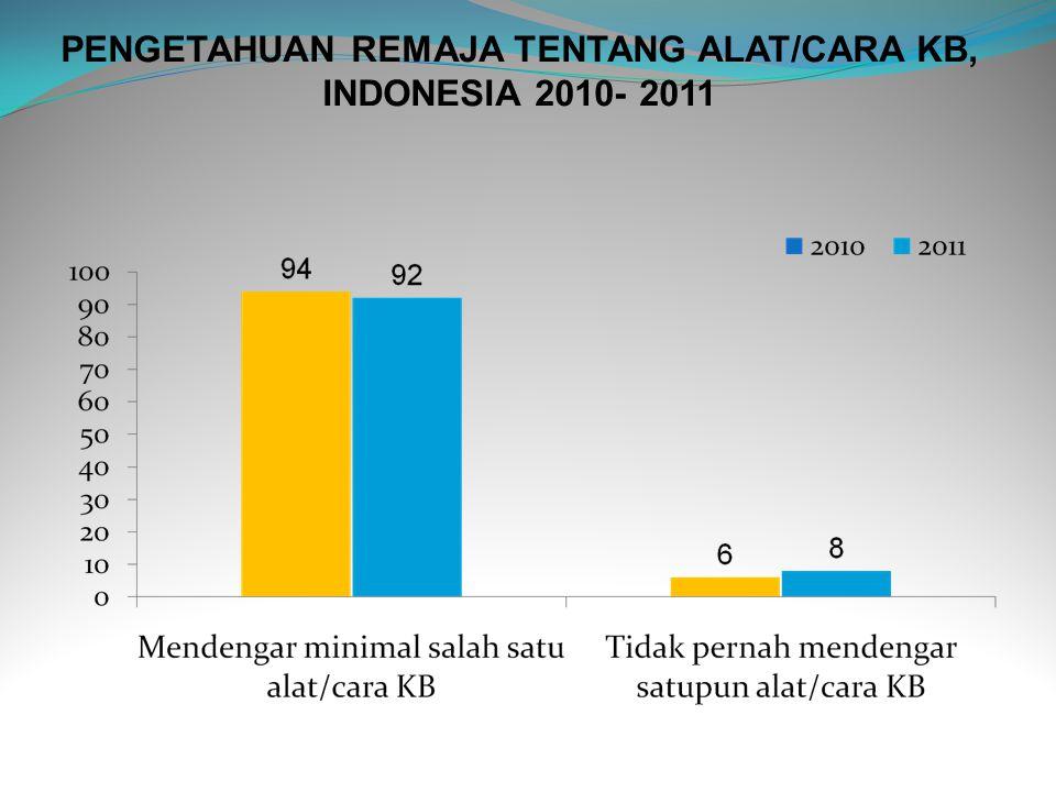 PENGETAHUAN REMAJA TENTANG ALAT/CARA KB, INDONESIA 2010- 2011