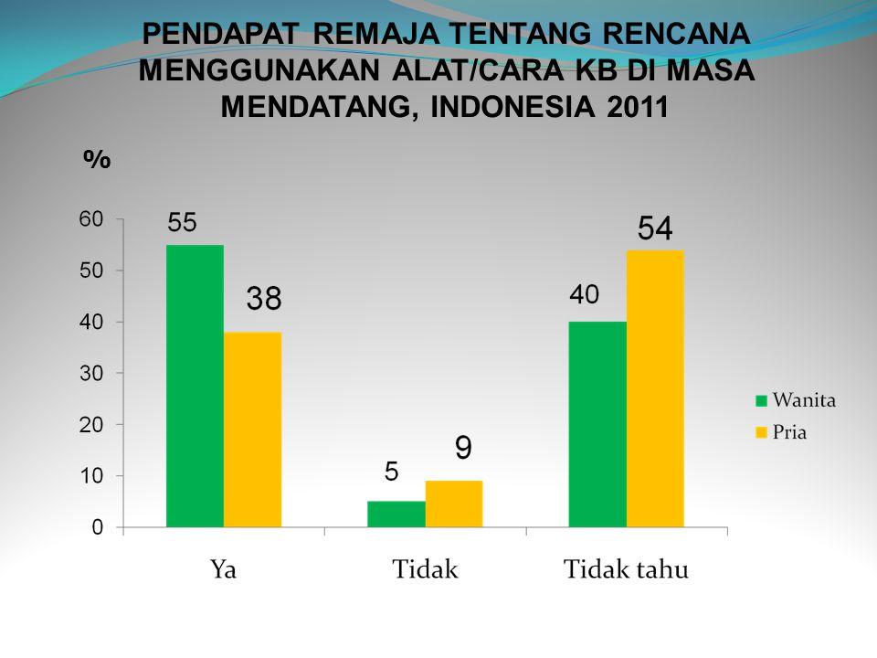 PENDAPAT REMAJA TENTANG RENCANA MENGGUNAKAN ALAT/CARA KB DI MASA MENDATANG, INDONESIA 2011