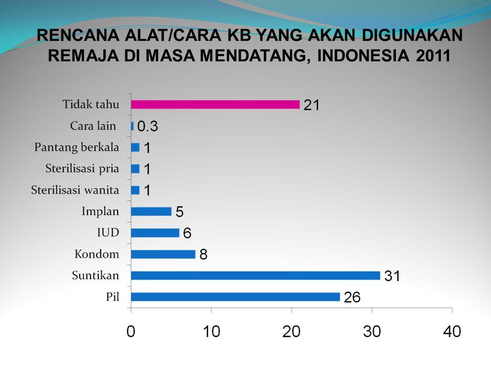 RENCANA ALAT/CARA KB YANG AKAN DIGUNAKAN REMAJA DI MASA MENDATANG, INDONESIA 2011