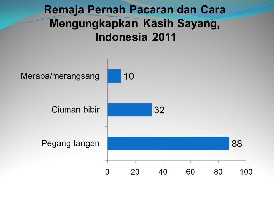Remaja Pernah Pacaran dan Cara Mengungkapkan Kasih Sayang, Indonesia 2011