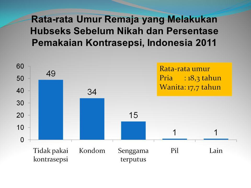 Rata-rata Umur Remaja yang Melakukan Hubseks Sebelum Nikah dan Persentase Pemakaian Kontrasepsi, Indonesia 2011