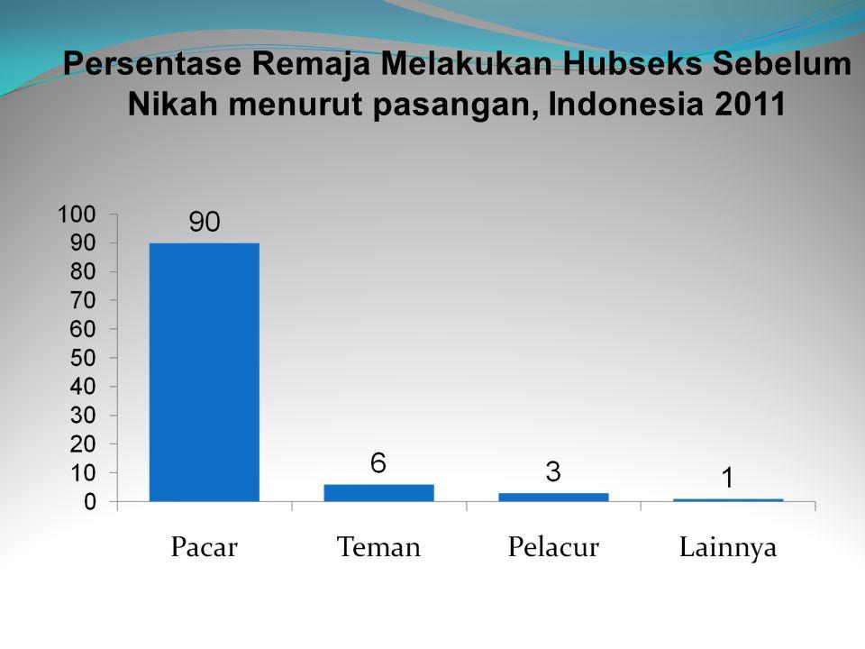 Persentase Remaja Melakukan Hubseks Sebelum Nikah menurut pasangan, Indonesia 2011