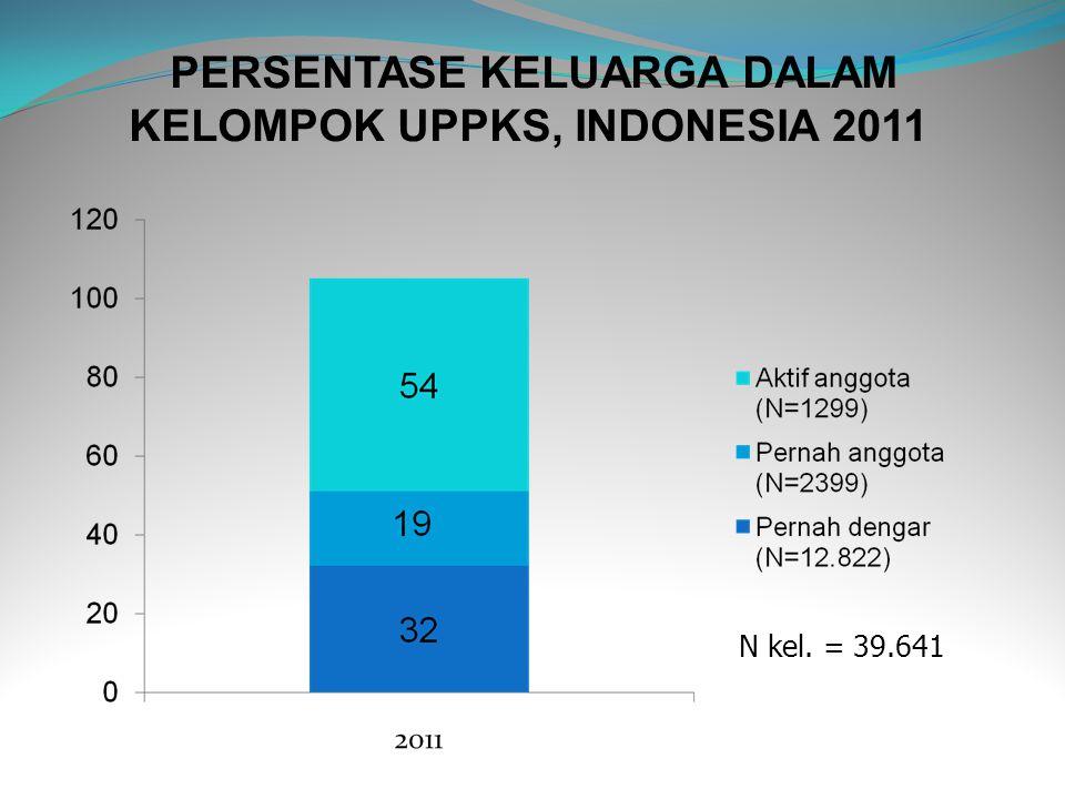 PERSENTASE KELUARGA DALAM KELOMPOK UPPKS, INDONESIA 2011