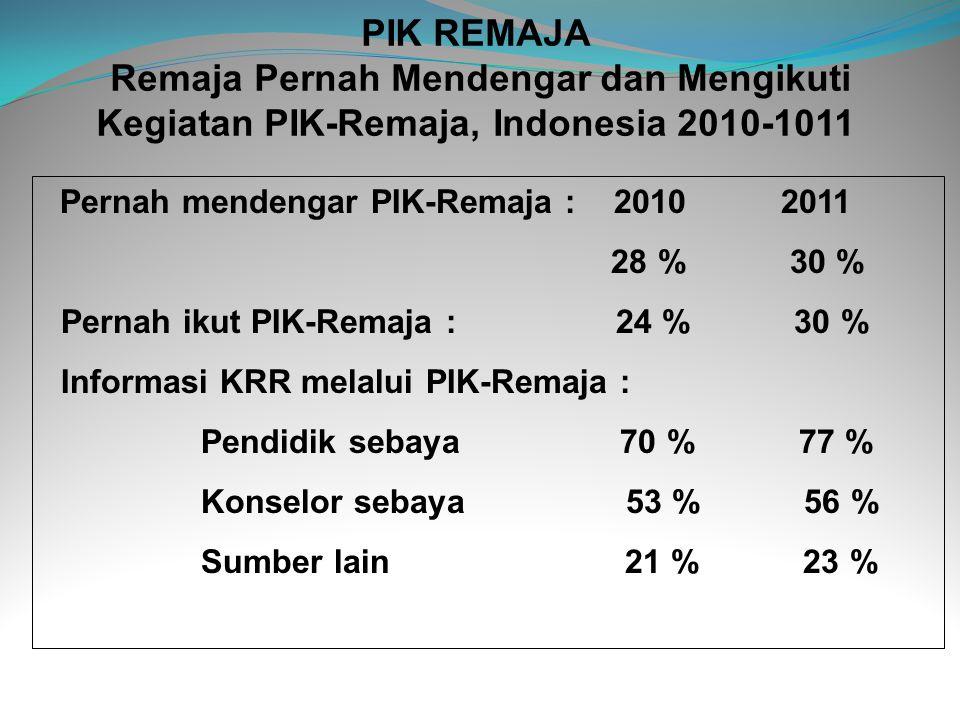 PIK REMAJA Remaja Pernah Mendengar dan Mengikuti Kegiatan PIK-Remaja, Indonesia 2010-1011