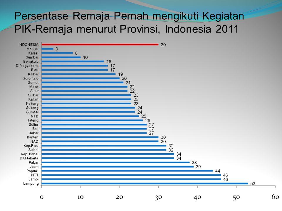Persentase Remaja Pernah mengikuti Kegiatan PIK-Remaja menurut Provinsi, Indonesia 2011