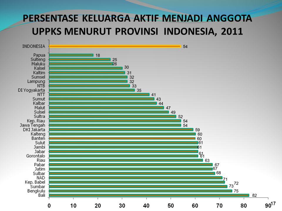PERSENTASE KELUARGA AKTIF MENJADI ANGGOTA UPPKS MENURUT PROVINSI INDONESIA, 2011