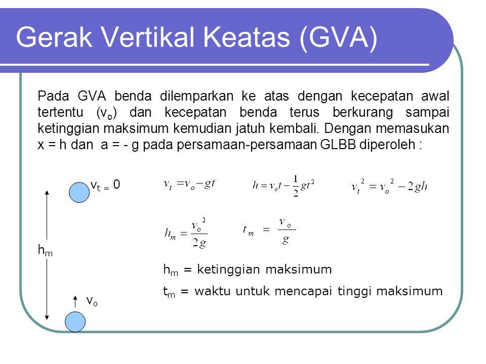 Gerak Vertikal Keatas (GVA)