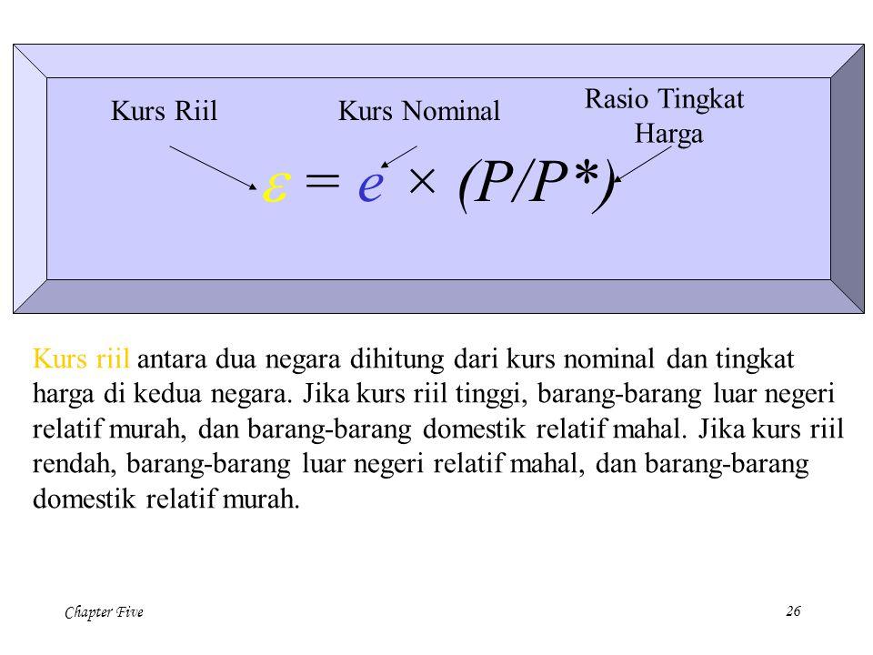 e = e × (P/P*) Rasio Tingkat Harga Kurs Riil Kurs Nominal